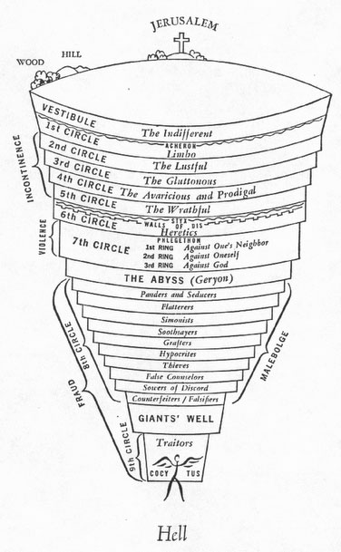 dante's 9 circles of hell