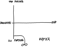 Kurt Vonnegut's sketch of Kafka's The Metamorphosis