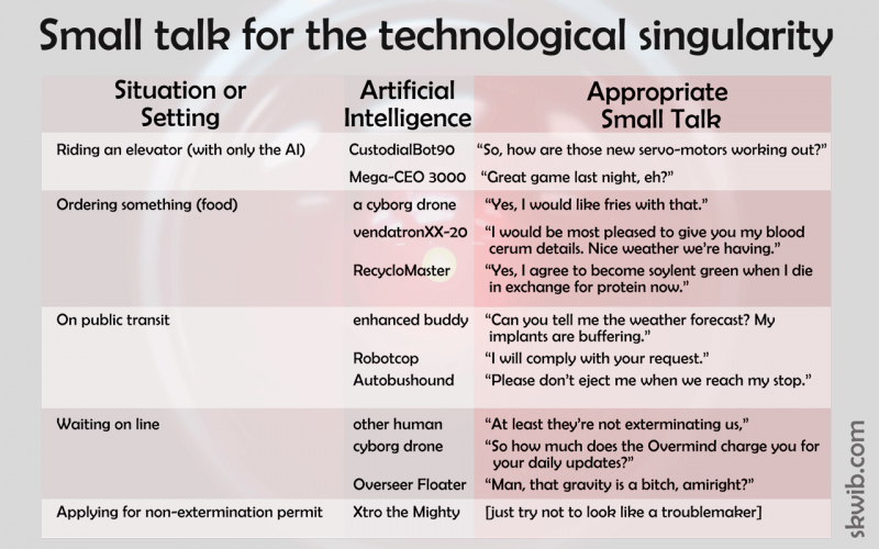 chart showing small talk for the technological singularity