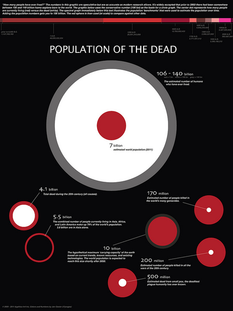 a visual estimation of the number of humans who have ever lived (140 billion)